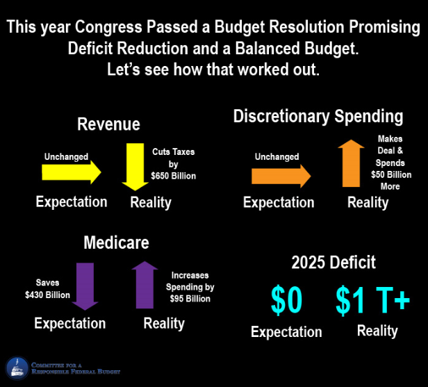 Congress It Does Not Add Up